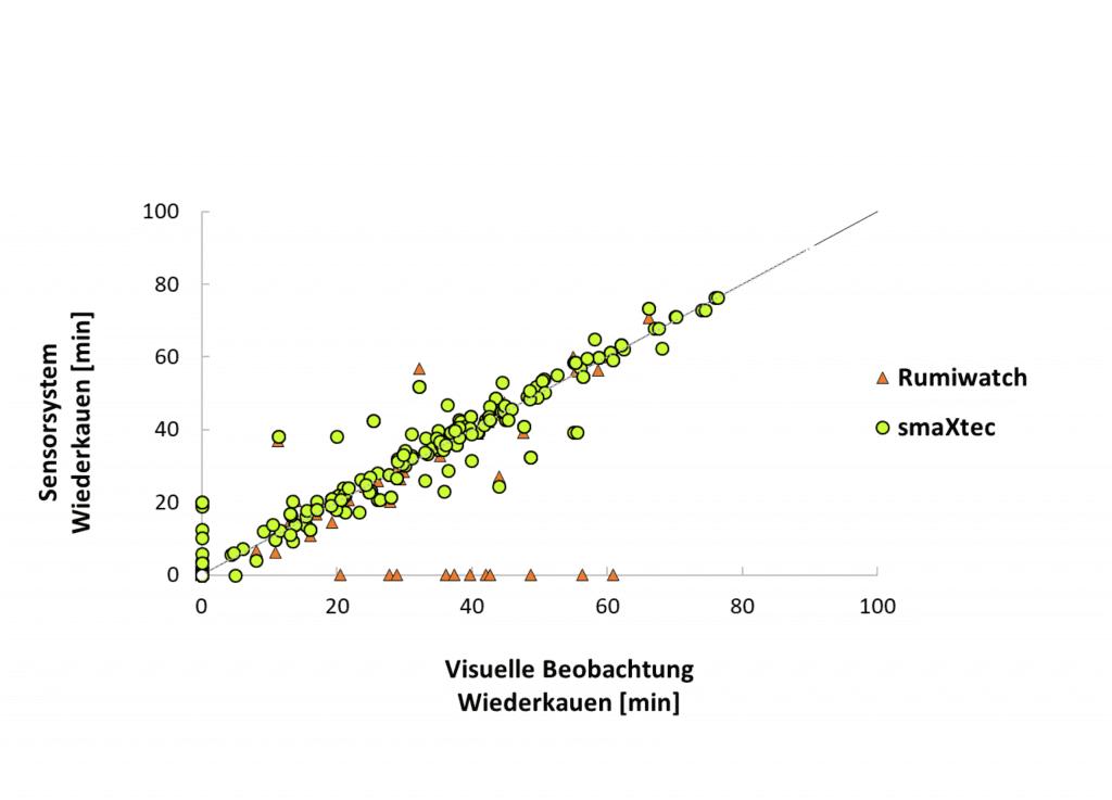 Darstellung Diagramm, visuelle Tierbeobachtung.